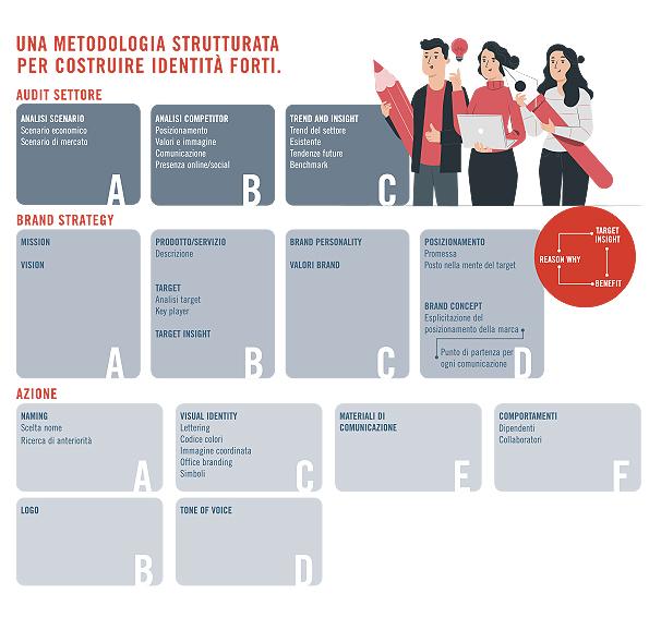 identità di marca metodologia ASA APPROACH caleidos